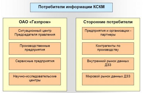 Рисунок 1. Структура потребителей информации КСКМ