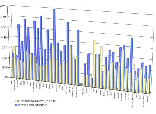Рисунок 2. Показатели энерговооруженности и весовой эффективности БЛА самолетов и вертолетов