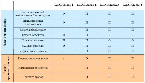 Таблица 1. Оценка соответствия типов БЛА задачам КСКМ БЛА