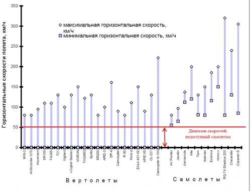 Рисунок 3. Возможные скорости горизонтального полета рассматриваемых БЛА