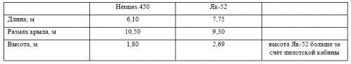 Таблица 2. Сравнительные габаритные характеристики БЛА Hermes 450 и самолета Як-52
