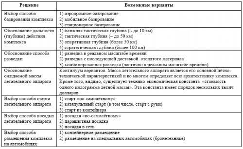 Таблица 3. Примерный перечень основных решений, принимаемых при создании комплекса и определяющих его архитектонику