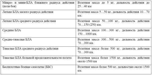 Таблица 1. Классификация БЛА