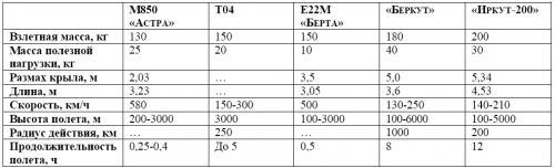 Таблица 5. Основные характеристики средних БЛА