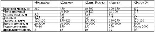 Таблица 6. Основные характеристики средне-тяжелых БЛА