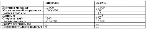 Таблица 8. Основные характеристики ББС