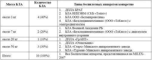 Таблица 1. Взлетные массы БЛА, представленных на MILEX 2007