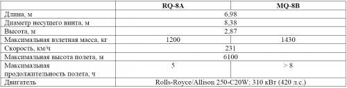Таблица 1. Основные технические характеристики БЛА Fire Scout