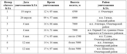 Таблица 1. Потери грузинских БЛА в Абхазии