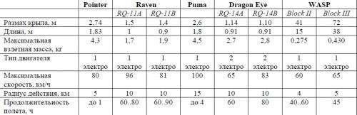 Таблица 1. Технические характеристики американских систем мини-БЛА