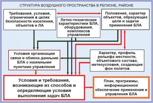 Рисунок 3. Взаимовлияние факторов, определяющих единую структуру пространства, параметры полетов и управления БЛА