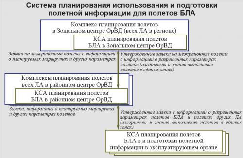 Рисунок 4. Общий вид возможной системы планирования полетов БЛА и разработки полетной информации в структуре организации воздушн