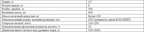 Таблица 1. Основные характеристики БЛА «Аист»