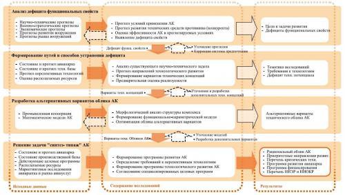 Концептуальная схема технологии внешнего проектирования