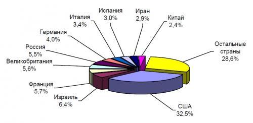 Десятка ведущих стран - разработчиков и производителей систем БЛА