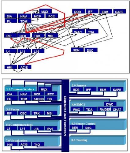 архитектура ПО E-2C Hawkeye